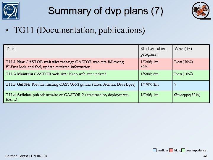 Summary of dvp plans (7) • TG 11 (Documentation, publications) Task Start; duration progress