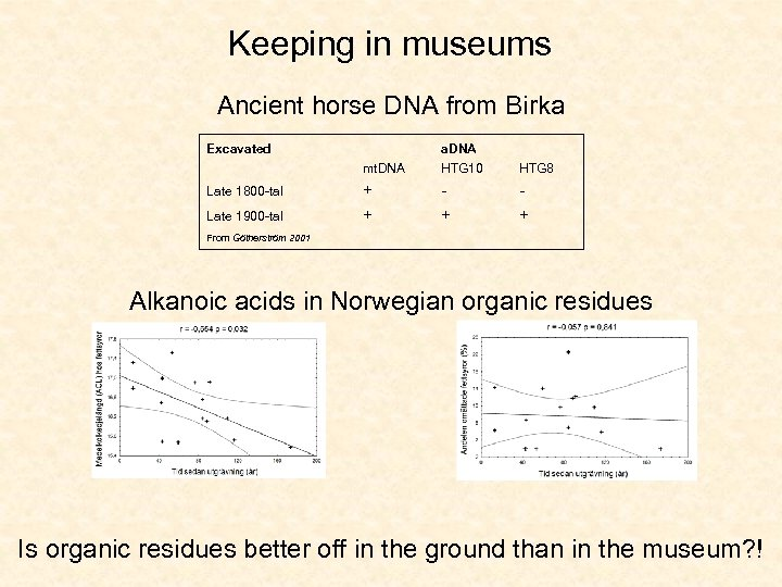 Keeping in museums Ancient horse DNA from Birka Excavated mt. DNA Late 1800 -tal