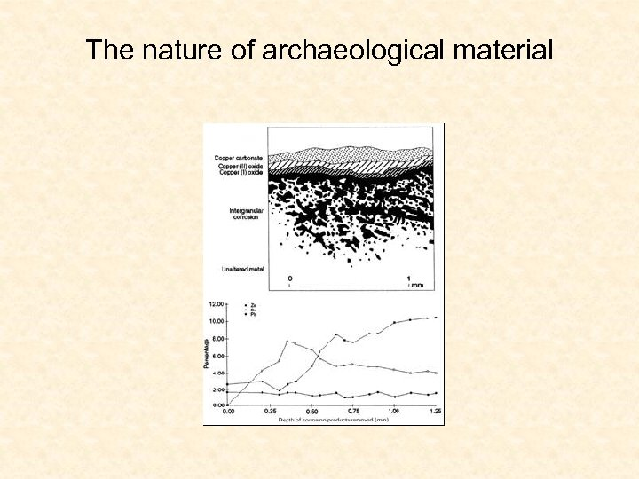 The nature of archaeological material