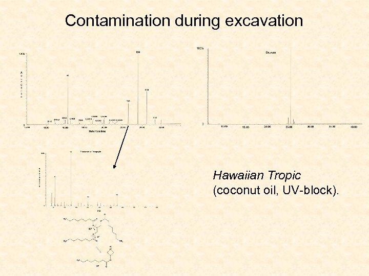 Contamination during excavation Hawaiian Tropic (coconut oil, UV-block).