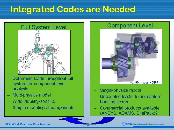 Integrated Codes are Needed Component Level Full System Level – Determine design integrity of