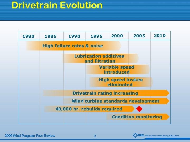 Drivetrain Evolution 1980 1985 1990 1995 2000 2005 2010 High failure rates & noise