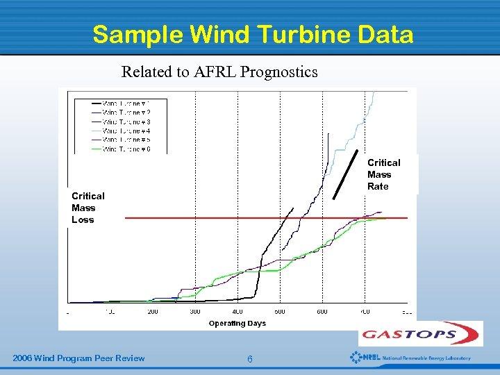 Sample Wind Turbine Data Related to AFRL Prognostics Critical Mass Rate Critical Mass Loss