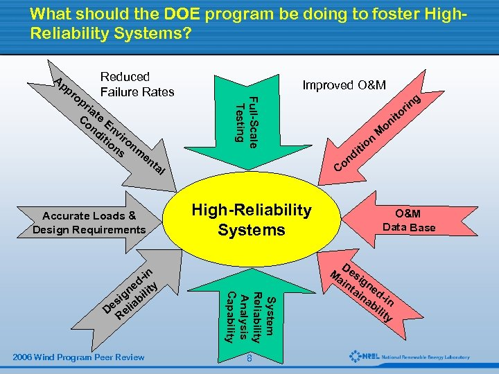 What should the DOE program be doing to foster High. Reliability Systems? Ap op
