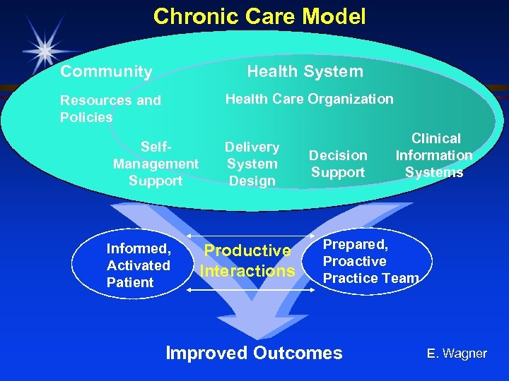 Chronic Care Model Community Health System Health Care Organization Resources and Policies Self. Management