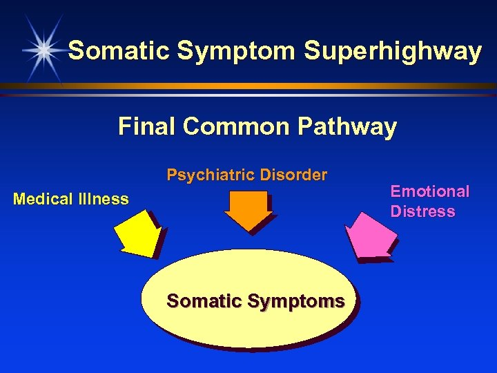 Somatic Symptom Superhighway Final Common Pathway Psychiatric Disorder Medical Illness Somatic Symptoms Emotional Distress