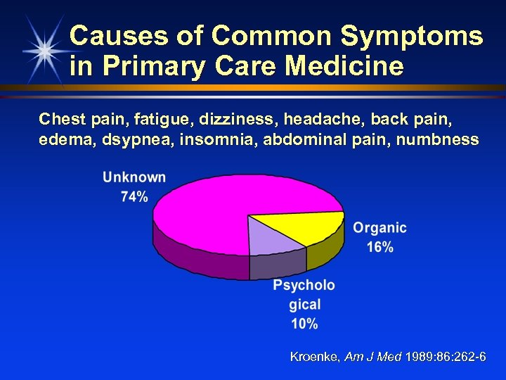 Causes of Common Symptoms in Primary Care Medicine Chest pain, fatigue, dizziness, headache, back