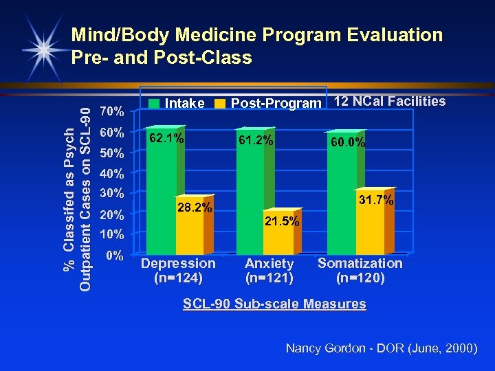 % Classifed as Psych Outpatient Cases on SCL-90 Mind/Body Medicine Program Evaluation Pre- and