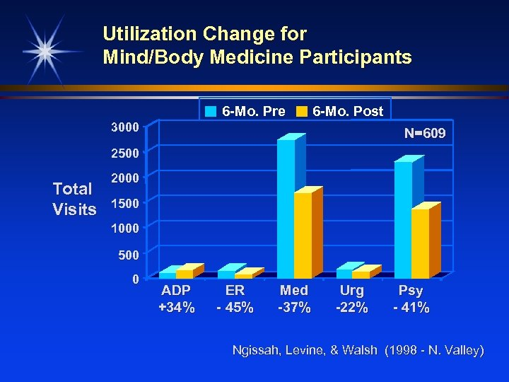 Utilization Change for Mind/Body Medicine Participants 6 -Mo. Pre 6 -Mo. Post 3000 N=609