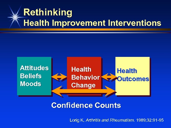 Rethinking Health Improvement Interventions Attitudes Beliefs Moods Health Behavior Change Health Outcomes Confidence Counts