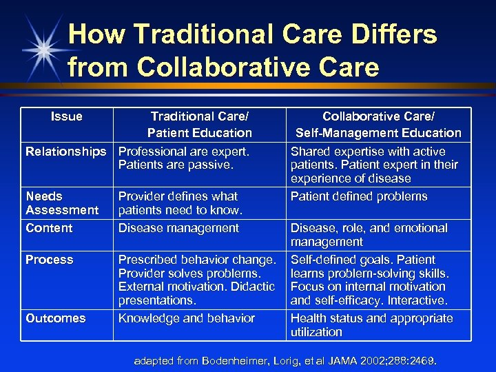 How Traditional Care Differs from Collaborative Care Issue Traditional Care/ Patient Education Relationships Professional
