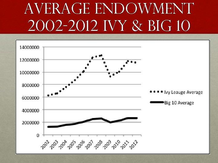 Average endowment 2002 -2012 IVY & BIG 10