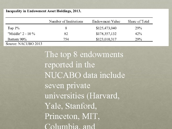 The top 8 endowments reported in the NUCABO data include seven private universities (Harvard,