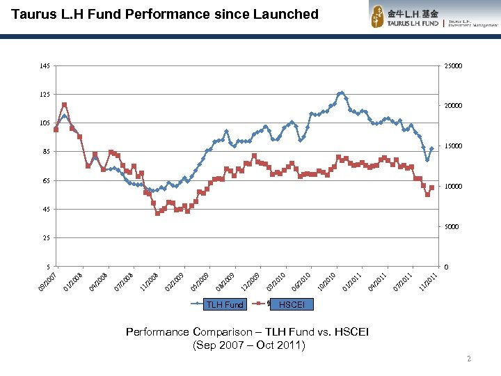 Taurus L. H Fund Performance since Launched 145 25000 125 20000 105 15000 85