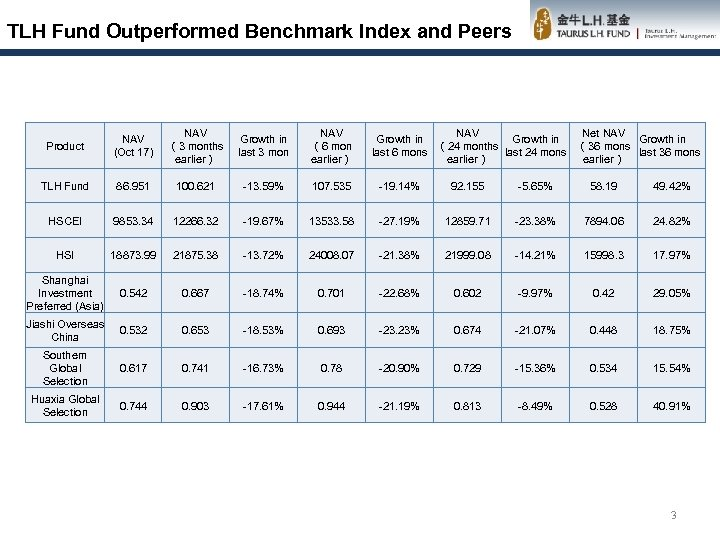 TLH Fund Outperformed Benchmark Index and Peers Product NAV (Oct 17) NAV (3 months