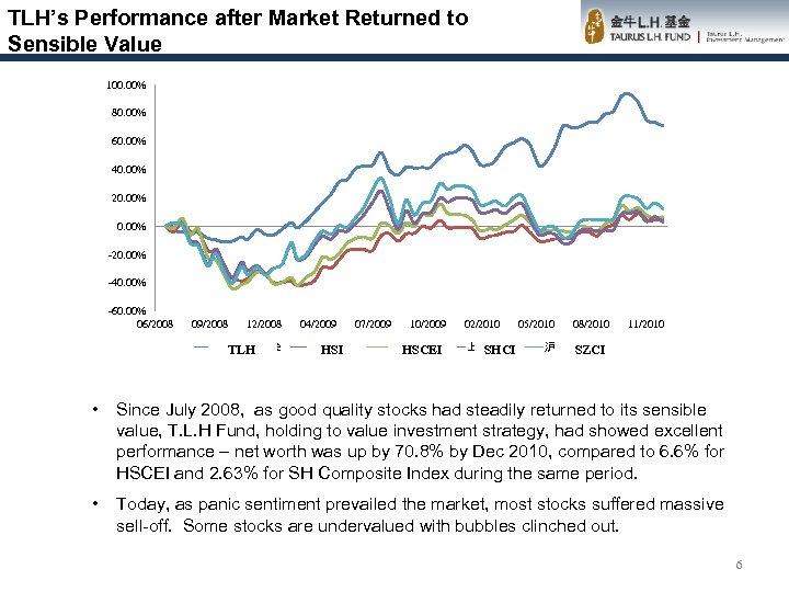 TLH's Performance after Market Returned to Sensible Value 100. 00% 80. 00% 60. 00%