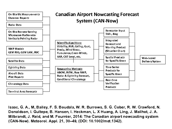 On-Site Sfc Measurements Observer Reports Radar Data Canadian Airport Nowcasting Forecast System (CAN-Now) Forecaster