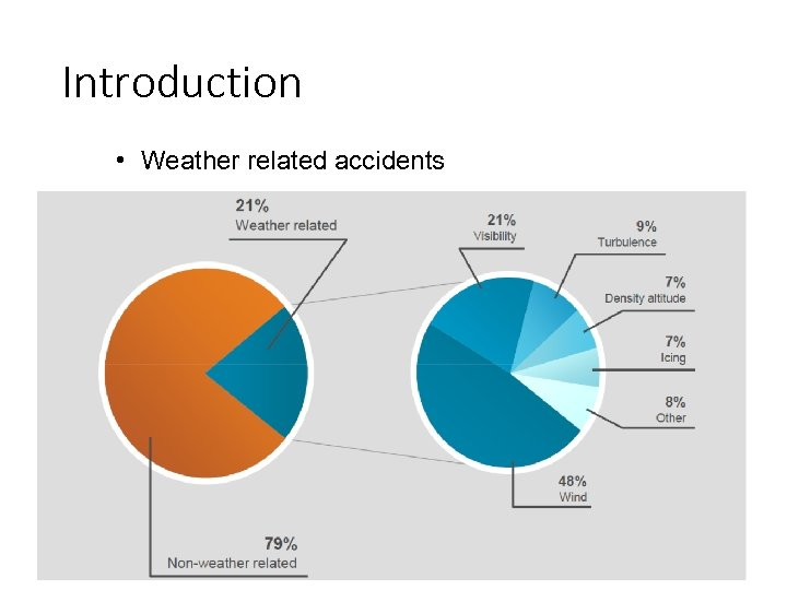 Introduction • Weather related accidents