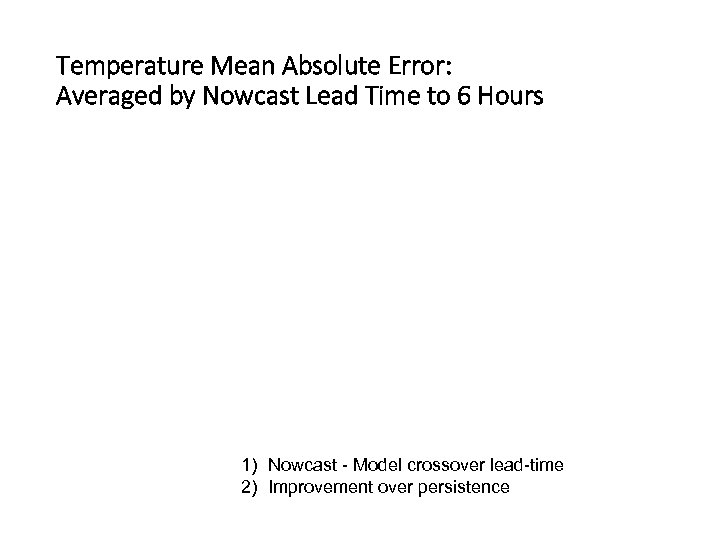 Temperature Mean Absolute Error: Averaged by Nowcast Lead Time to 6 Hours 1) Nowcast