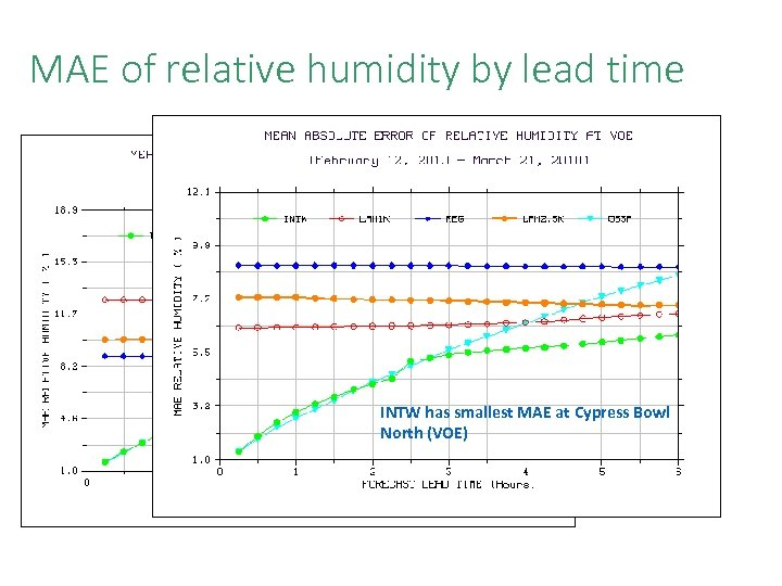 MAE of relative humidity by lead time INTW has largest MAE at INTW has