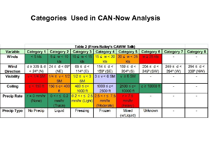 Categories Used in CAN-Now Analysis