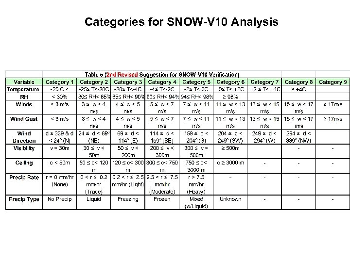 Categories for SNOW-V 10 Analysis