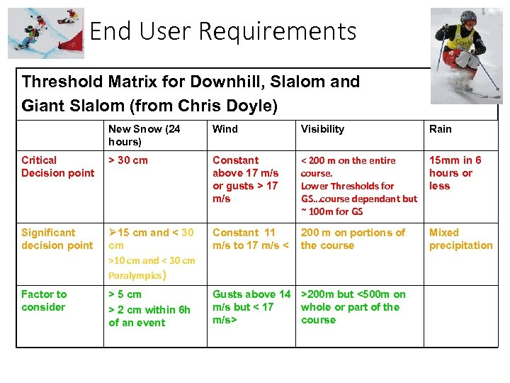 End User Requirements Threshold Matrix for Downhill, Slalom and Giant Slalom (from Chris Doyle)