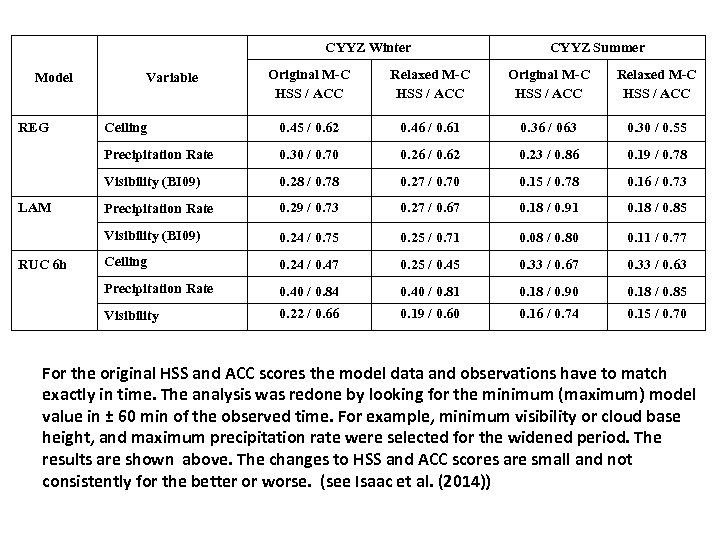 CYYZ Winter CYYZ Summer Relaxed M-C HSS / ACC Ceiling 0. 45 / 0.