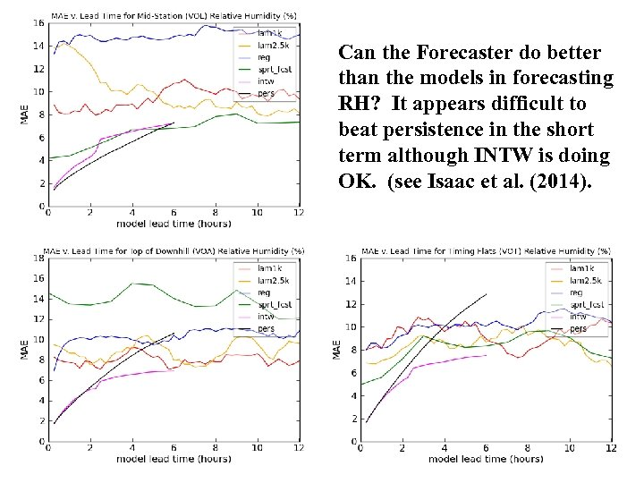 Can the Forecaster do better than the models in forecasting RH? It appears difficult