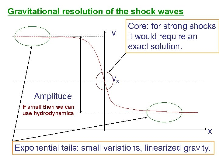 Gravitational resolution of the shock waves v Core: for strong shocks it would require