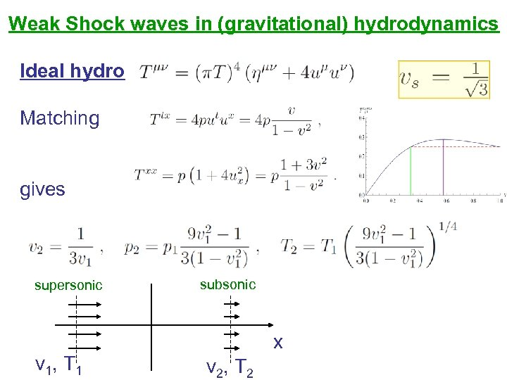Weak Shock waves in (gravitational) hydrodynamics Ideal hydro Matching gives supersonic subsonic x v
