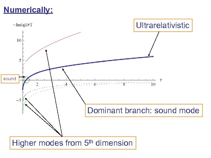 Numerically: Ultrarelativistic sound Dominant branch: sound mode Higher modes from 5 th dimension
