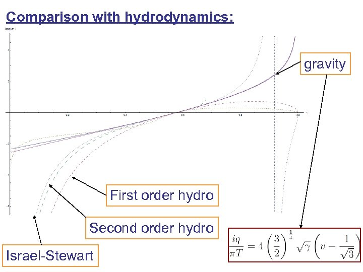 Comparison with hydrodynamics: gravity First order hydro Second order hydro Israel-Stewart