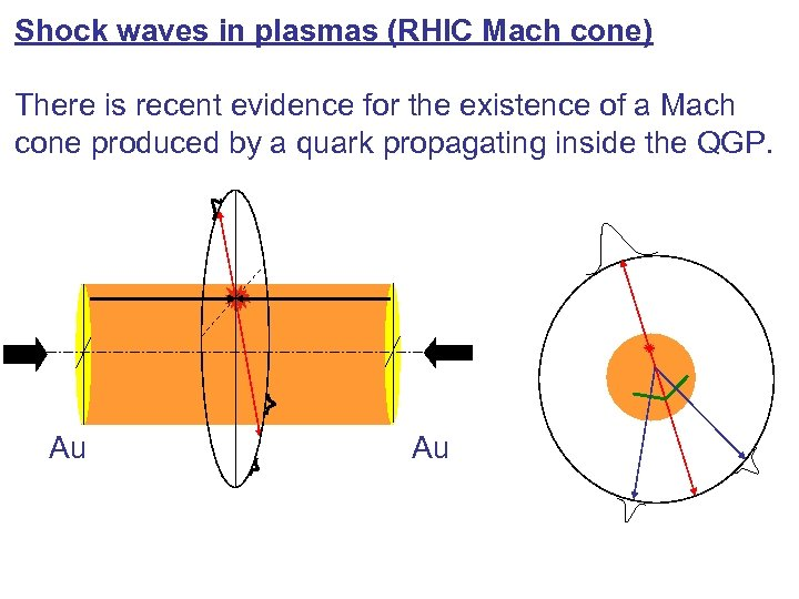 Shock waves in plasmas (RHIC Mach cone) There is recent evidence for the existence