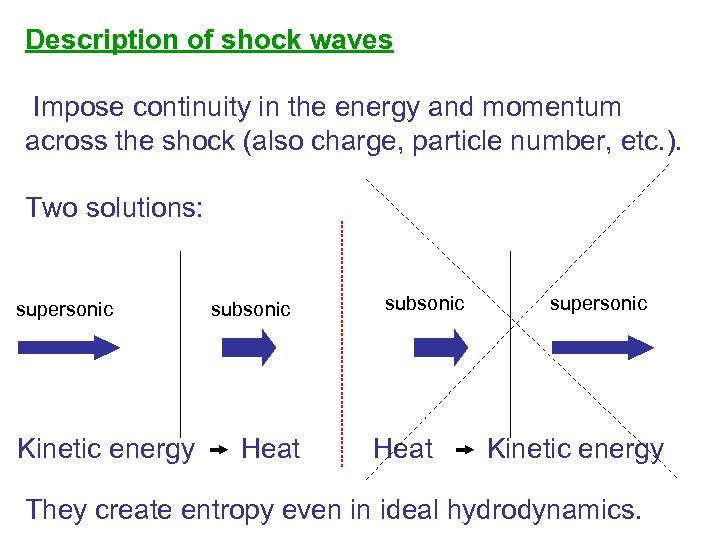 Description of shock waves Impose continuity in the energy and momentum across the shock
