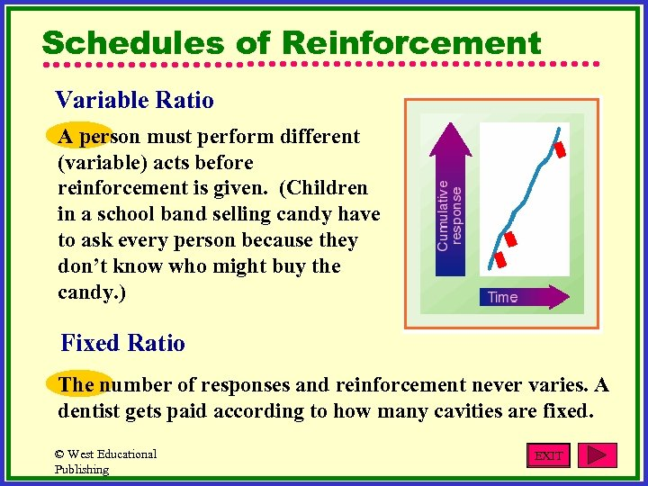 Schedules of Reinforcement Variable Ratio A person must perform different (variable) acts before reinforcement