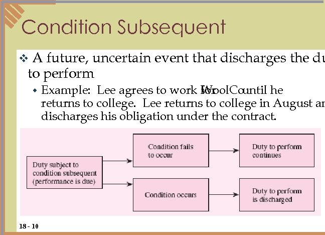 Condition Subsequent A future, uncertain event that discharges the du to perform v w
