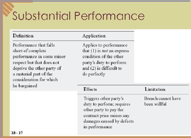 Substantial Performance 18 - 17