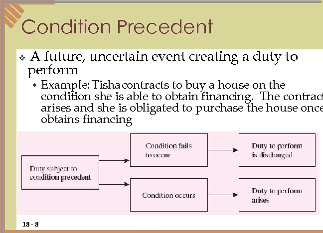 Condition Precedent v A future, uncertain event creating a duty to perform w 18