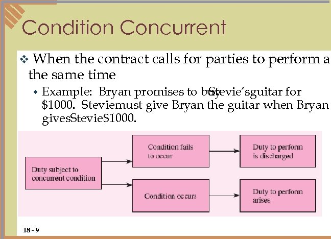 Condition Concurrent When the contract calls for parties to perform at the same time