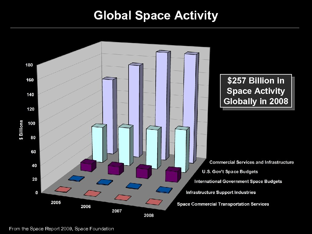 Global Space Activity $257 Billion in Space Activity Globally in 2008 From the Space