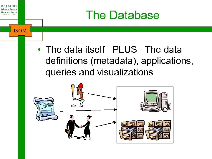 The Database ISOM • The data itself PLUS The data definitions (metadata), applications, queries