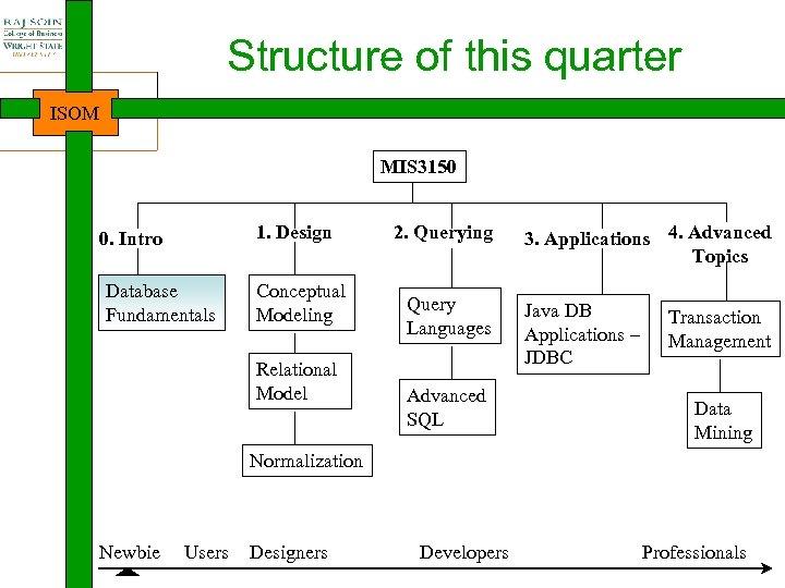 Structure of this quarter ISOM MIS 3150 1. Design 0. Intro Database Fundamentals Conceptual