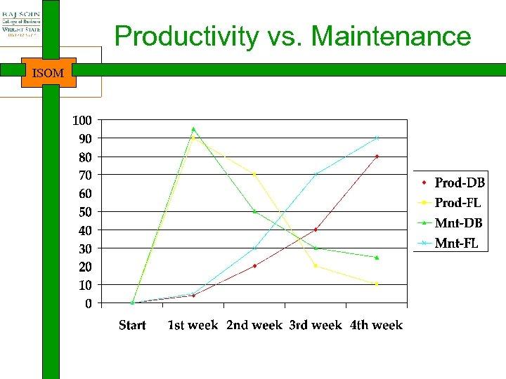 Productivity vs. Maintenance ISOM