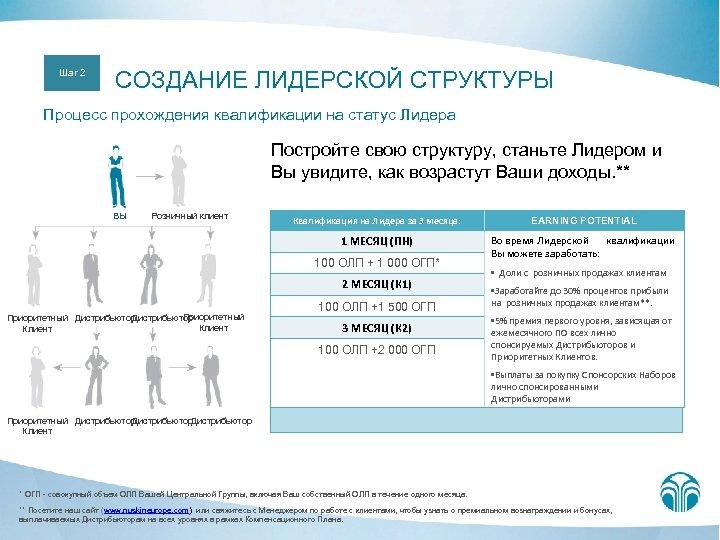 Шаг 2 СОЗДАНИЕ ЛИДЕРСКОЙ СТРУКТУРЫ Процесс прохождения квалификации на статус Лидера Постройте свою структуру,