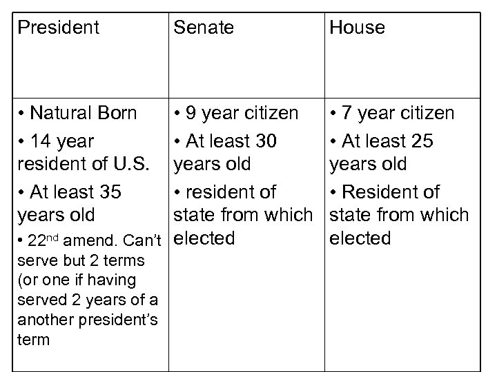 President • Natural Born • 14 year resident of U. S. • At least
