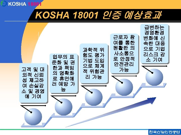 KOSHA 18001 인증 예상효과 고객 및 대 외적 신뢰 성 제고하 여 손실감 소