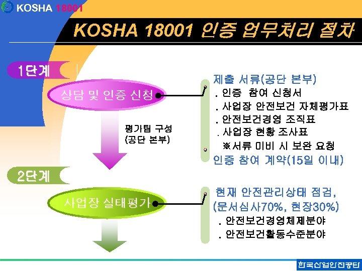 KOSHA 18001 인증 업무처리 절차 1단계 제출 서류(공단 본부) 상담 및 인증 신청 평가팀