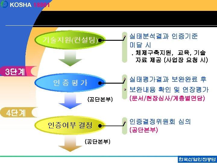 KOSHA 18001 기술지원(컨설팅) 실태분석결과 인증기준 미달 시. 체제구축지원, 교육, 기술 자료 제공 (사업장 요청