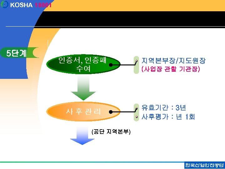 KOSHA 18001 5단계 인증서, 인증패 수여 사후관리 (공단 지역본부) 지역본부장/지도원장 (사업장 관할 기관장) 유효기간